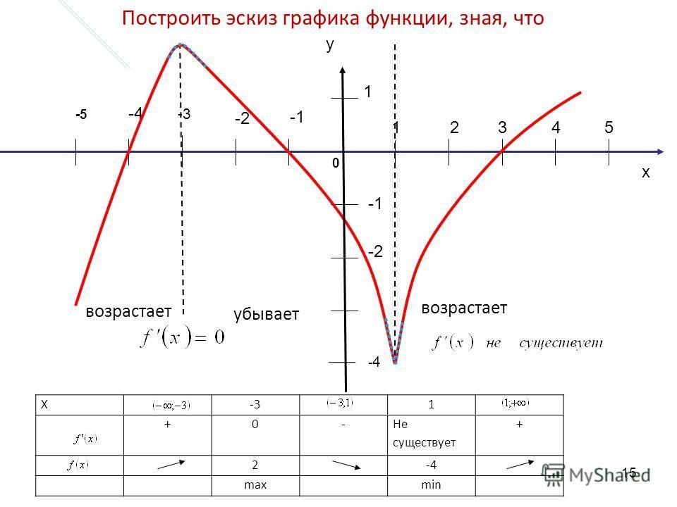 x 12345 -2 -4 -2 1 -3 -5 0 возрастает убывает Построить эскиз графика функции, зная, что y X-31 +0- Не существует + 2-4 maxmin -4-4 15