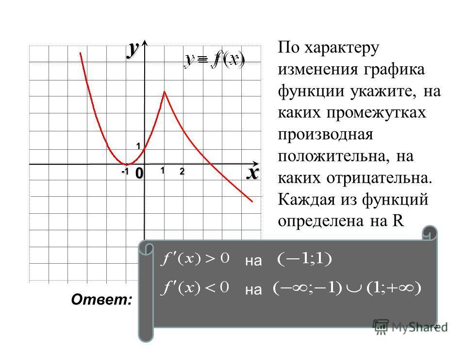 6 x 0 y1 12 По характеру изменения графика функции укажите, на каких промежутках производная положительна, на каких отрицательна. Каждая из функций определена на R Ответ: на