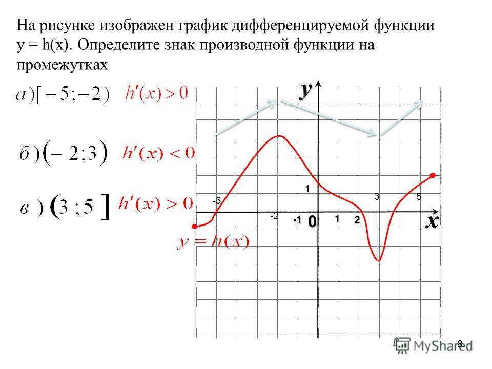 8 x 0 y12 На рисунке изображен график дифференцируемой функции y = h(x). Определите знак производной функции на промежутках -2 3 -5 5 1