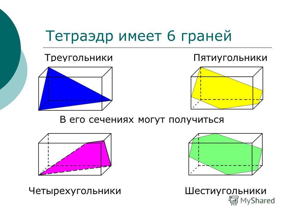 Четырехугольники Треугольники Шестиугольники Пятиугольники В его сечениях могут получиться Тетраэдр имеет 6 граней