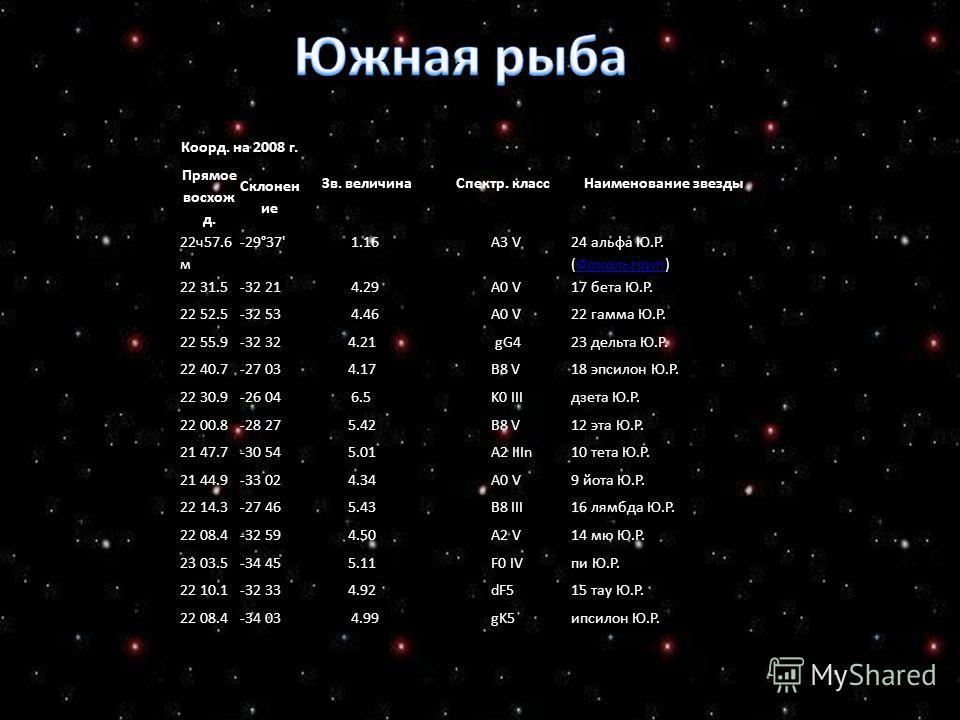 Коорд. на 2008 г. Зв. величинаСпектр. классНаименование звезды Прямое восхож д. Склонен ие 22ч57.6 м -29°37' 1.16 A3 V 24 альфа Ю.Р. (Фомальгаут)Фомальгаут 22 31.5-32 21 4.29 A0 V17 бета Ю.Р. 22 52.5-32 53 4.46 A0 V22 гамма Ю.Р. 22 55.9-32 32 4.21 gG