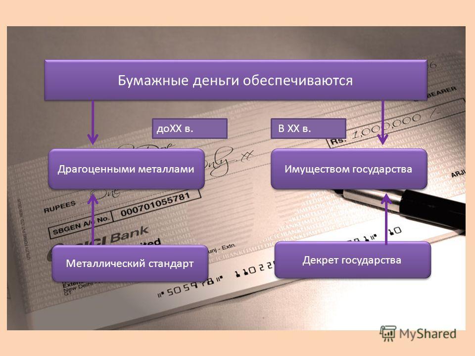 Бумажные деньги обеспечиваются Драгоценными металлами Металлический стандарт Декрет государства Имуществом государства доXX в. В XX в.