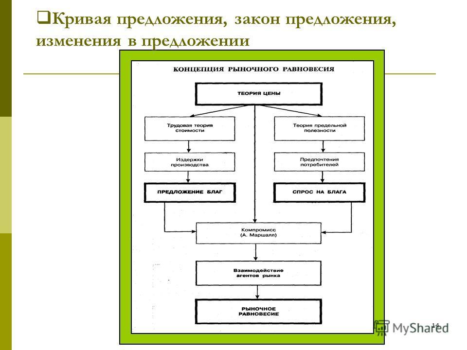 к.н.э., проф. Т.С. Ковалева, СПБгАУ14 Кривая предложения, закон предложения, изменения в предложении