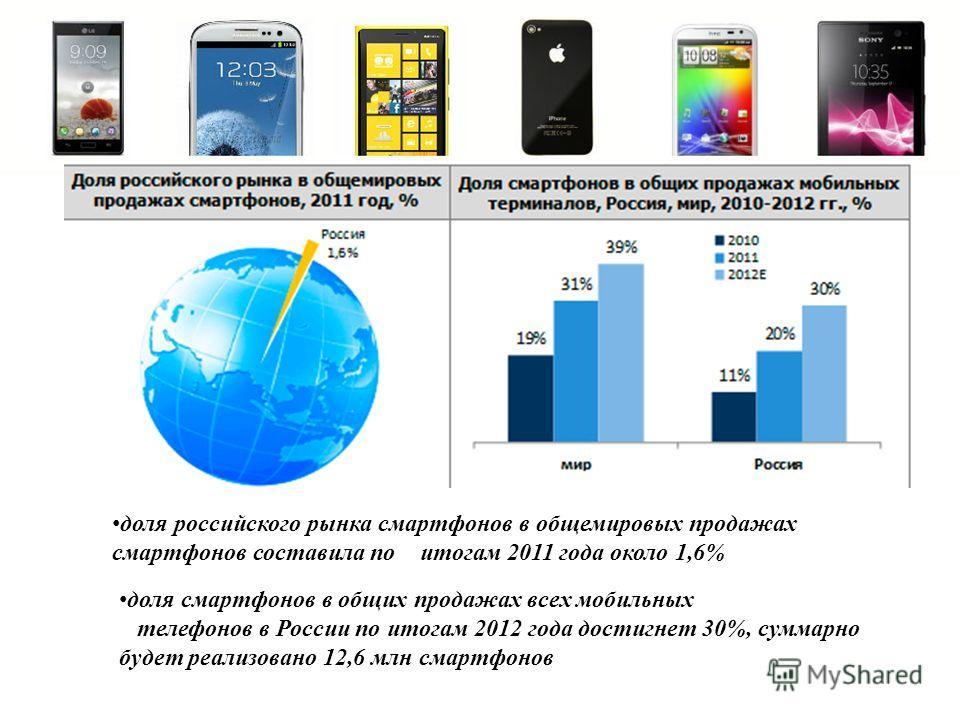 доля российского рынка смартфонов в общемировых продажах смартфонов составила по итогам 2011 года около 1,6% доля смартфонов в общих продажах всех мобильных телефонов в России по итогам 2012 года достигнет 30%, суммарно будет реализовано 12,6 млн сма