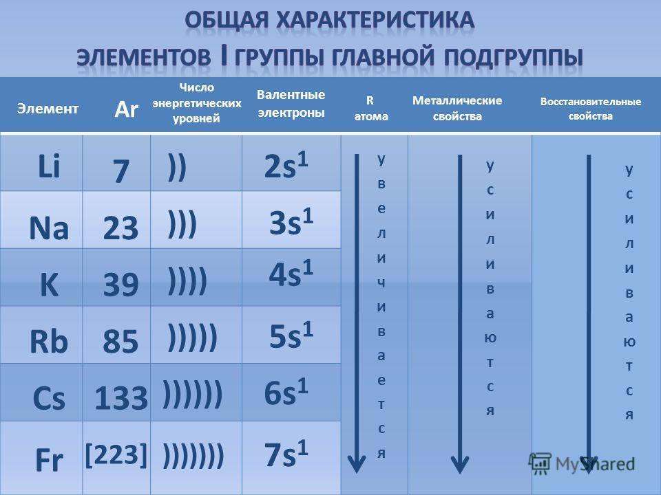 Li Na K Rb Cs Fr 7 23 39 85 133 [223] 2s 1 3s 1 4s 1 5s 1 6s 1 7s 1 )) ))) )))) ))))) )))))) ))))))) Элемент АrАr Валентные электроны Число энергетических уровней Металлические свойства Восстановительные свойства R атома