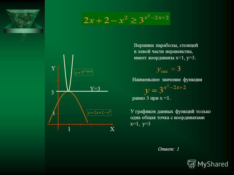 3 1 1 Y X Y=3 Вершина параболы, стоящей в левой части неравенства, имеет координаты x=1, y=3. Наименьшее значение функции равно 3 при x =1. У графиков данных функций только одна общая точка с координатами x=1, y=3 Ответ: 1