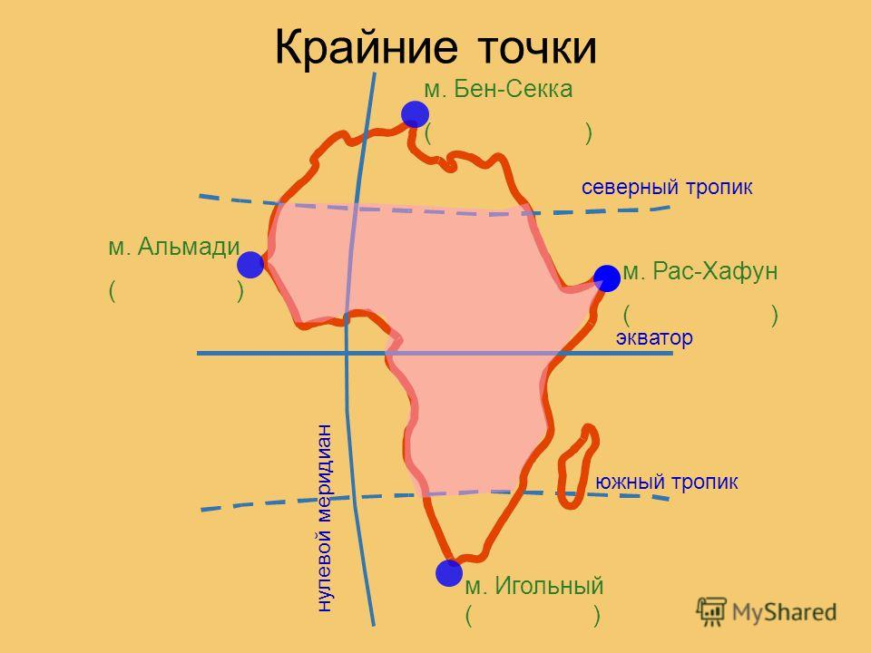 Крайние точки нулевой меридиан экватор северный тропик южный тропик м. Игольный ( ) м. Альмади ( ) м. Рас-Хафун ( ) м. Бен-Секка ( )