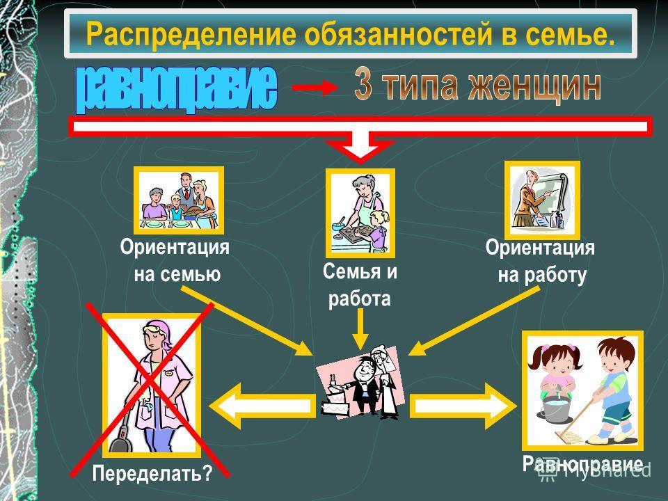 Распределение обязанностей в семье. Ориентация на семью Семья и работа Ориентация на работу Переделать? Равноправие