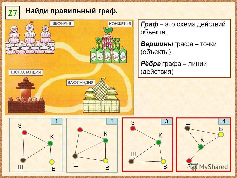 27 Найди правильный граф. 1 З К Ш В 2 К Ш В З 3 К Ш В 4 З К Ш В Граф – это схема действий объекта. Вершины графа – точки (объекты). Рёбра графа – линии (действия)