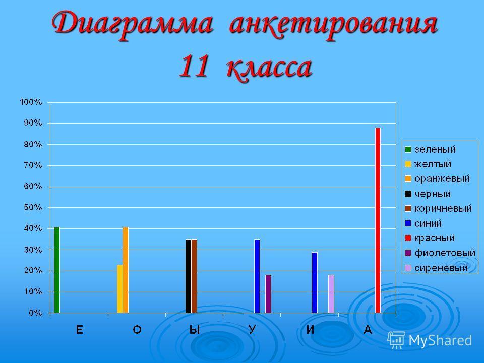 Диаграмма анкетирования 11 класса