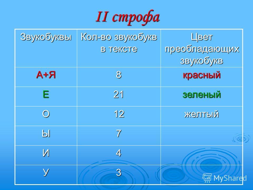 II строфа Звукобуквы Кол-во звукобукв в тексте Цвет преобладающих звукобукв А+Я8красный Е21зеленый О12желтый Ы7 И4 У3