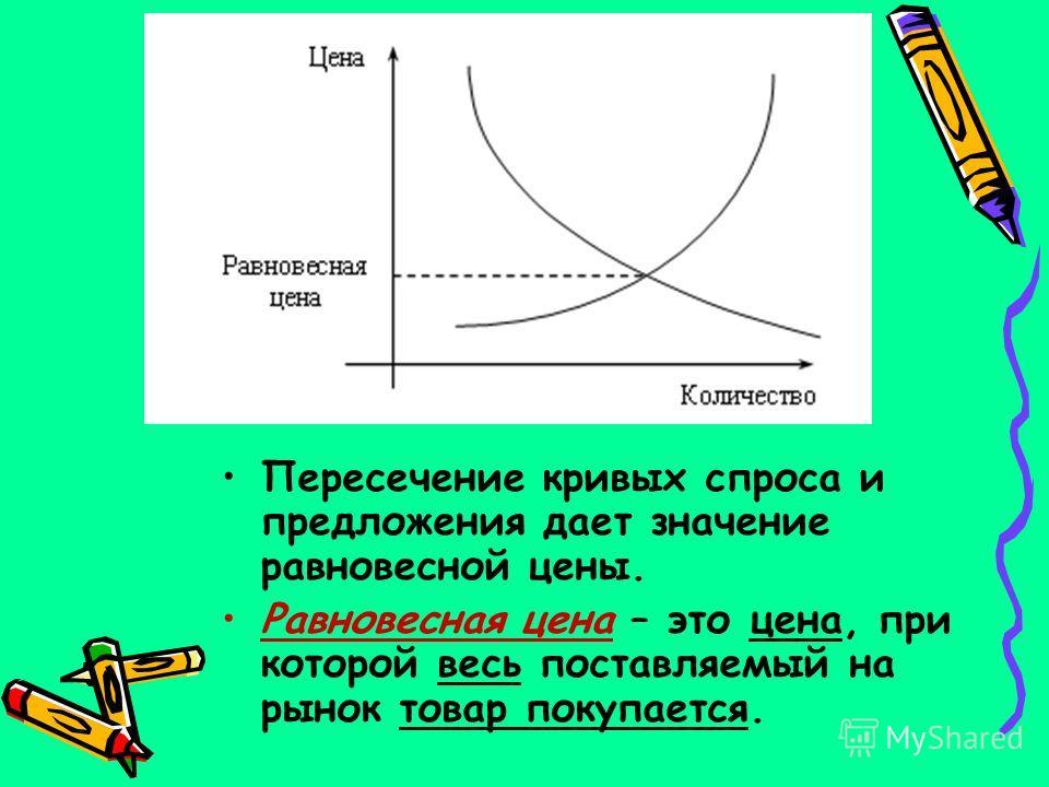 Пересечение кривых спроса и предложения дает значение равновесной цены. Равновесная цена – это цена, при которой весь поставляемый на рынок товар покупается.