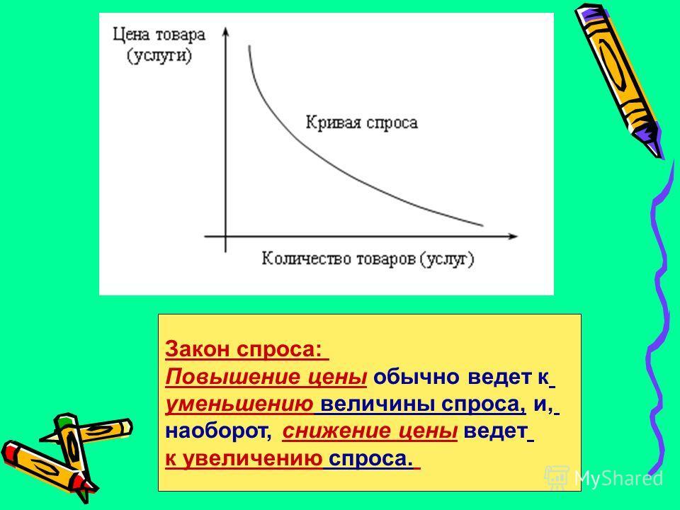 Закон спроса: Повышение цены обычно ведет к уменьшению величины спроса, и, наоборот, снижение цены ведет к увеличению спроса.