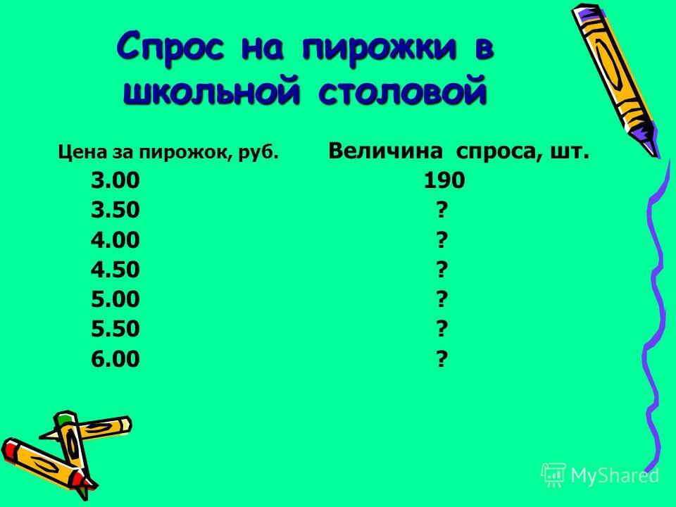 Спрос на пирожки в школьной столовой Цена за пирожок, руб. Величина спроса, шт. 3.00 190 3.50 ? 4.00 ? 4.50 ? 5.00 ? 5.50 ? 6.00 ?