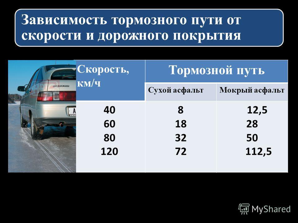 Зависимость тормозного пути от скорости и дорожного покрытия Скорость, км/ч Тормозной путь Сухой асфальтМокрый асфальт 40 60 80 120 8 18 32 72 12,5 28 50 112,5