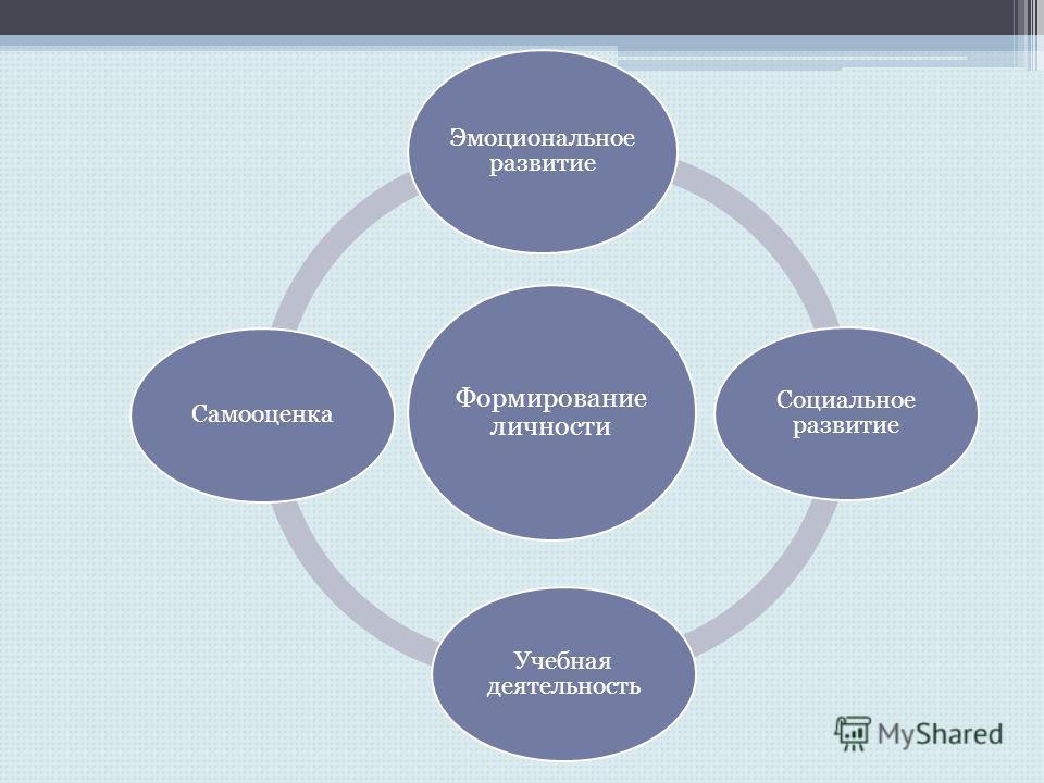 Формирование личности Эмоциональное развитие Социальное развитие Учебная деятельность Самооценка
