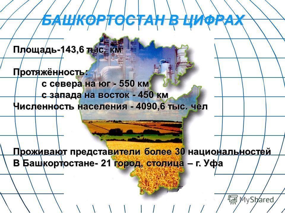 БАШКОРТОСТАН В ЦИФРАХ Площадь-143,6 тыс. км Протяжённость: с севера на юг - 550 км с запада на восток - 450 км Численность населения - 4090,6 тыс. чел Проживают представители более 30 национальностей В Башкортостане- 21 город, столица – г. Уфа