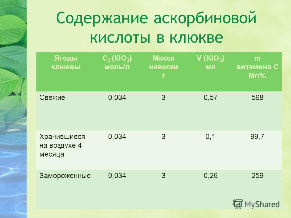 Содержание аскорбиновой кислоты в клюкве Ягоды клюквы С 3 (КIO 3 ) моль/л Масса навески г V (KIO 3 ) мл m витамина С Мг/% Свежие0,03430,57568 Хранившиеся на воздухе 4 месяца 0,03430,199,7 Замороженные0,03430,26259