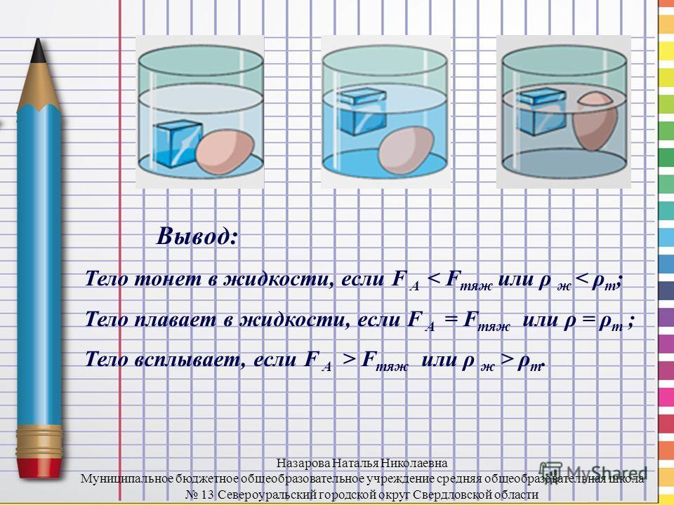 Вывод: Тело тонет в жидкости, если F A < F тяж или ρ ж < ρ т ; Тело плавает в жидкости, если F A = F тяж или ρ = ρ т ; Тело всплывает, если F A > F тяж или ρ ж > ρ т. Назарова Наталья Николаевна Муниципальное бюджетное общеобразовательное учреждение