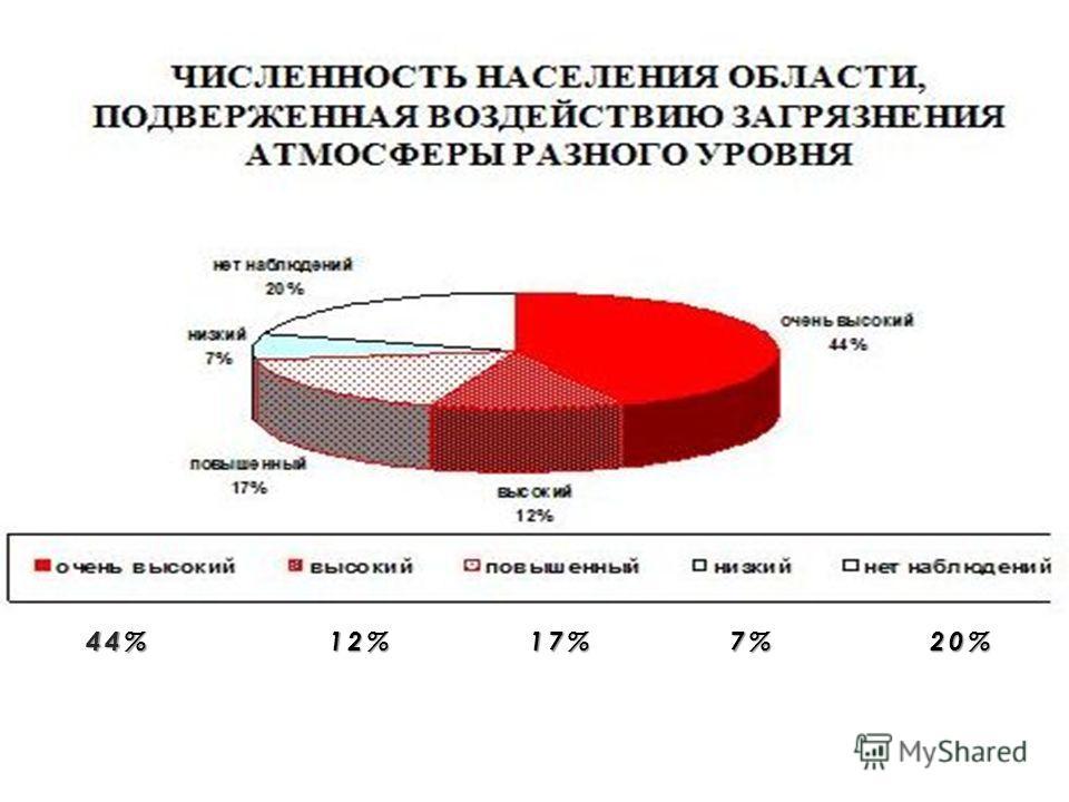 44% 12%17%7%20%