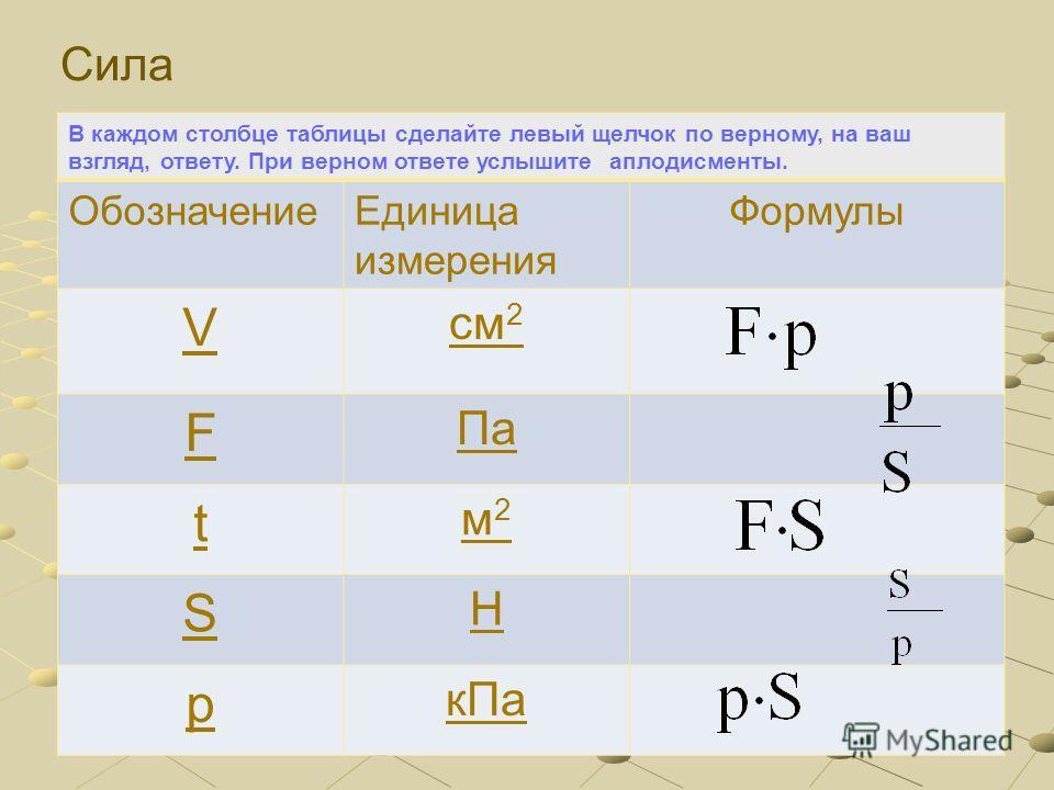 В каждом столбце таблицы сделайте левый щелчок по верному, на ваш взгляд, ответу. При верном ответе услышите аплодисменты. ОбозначениеЕдиница измерения Формулы V см 2 F Па t м2м2 S Н p кПа Площадь