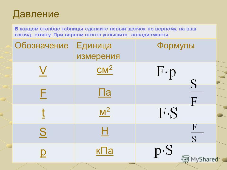 В каждом столбце таблицы сделайте левый щелчок по верному, на ваш взгляд, ответу. При верном ответе услышите аплодисменты. ОбозначениеЕдиница измерения Формулы V см 2 F Па t м2м2 S Н p кПа Сила
