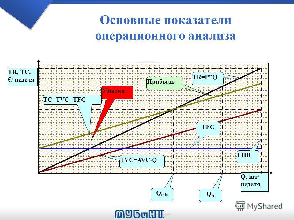 Основные показатели операционного анализа TR, TC, / неделя Q, шт/ неделя TR=P*Q TVC=AVC Q TFC QфQф Q min Прибыль ГПВ TC=TVC+TFC Убытки