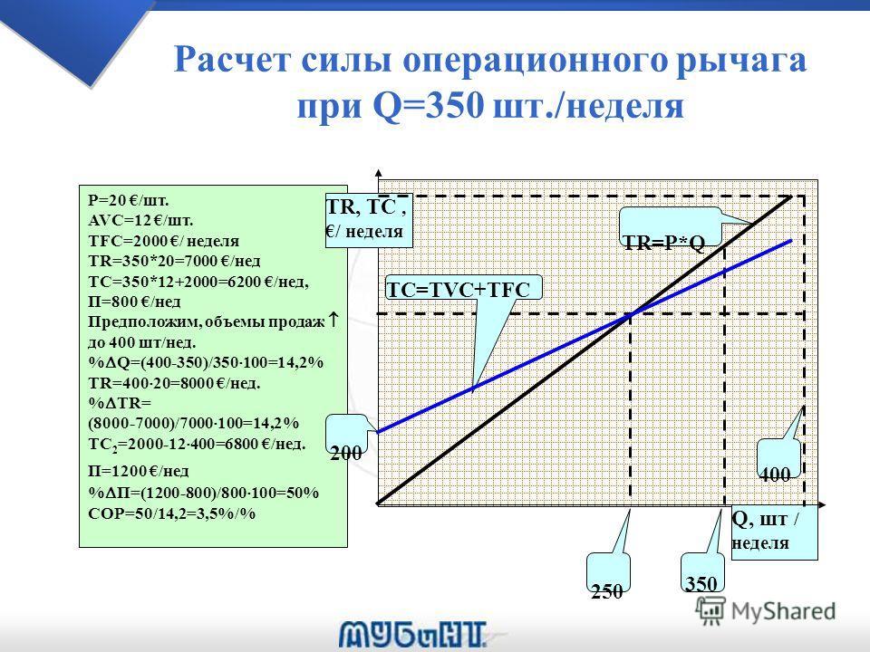 Расчет силы операционного рычага при Q=350 шт./неделя Р=20 /шт. AVC=12 /шт. TFC=2000 / неделя TR=350*20=7000 /нед TC=350*12+2000=6200 /нед, П=800 /нед Предположим, объемы продаж до 400 шт/нед. % Q=(400-350)/350 100=14,2% TR=400 20=8000 /нед. % TR= (8