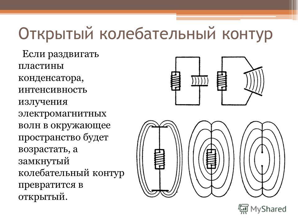 Открытый колебательный контур Если раздвигать пластины конденсатора, интенсивность излучения электромагнитных волн в окружающее пространство будет возрастать, а замкнутый колебательный контур превратится в открытый.