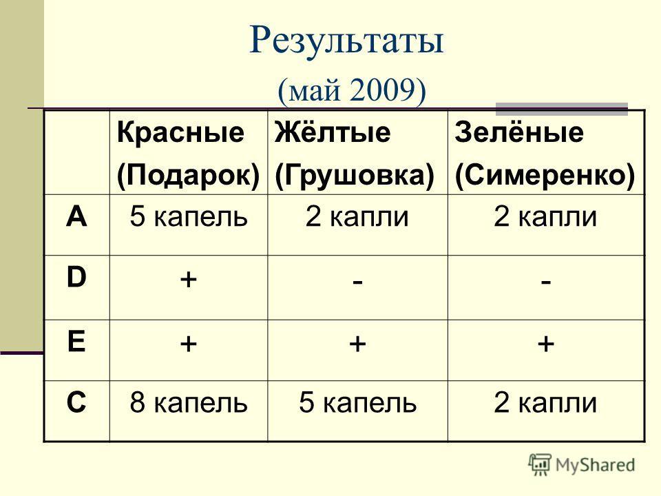 Результаты (май 2009) Красные (Подарок) Жёлтые (Грушовка) Зелёные (Симеренко) А5 капель2 капли D +-- Е +++ С8 капель5 капель2 капли