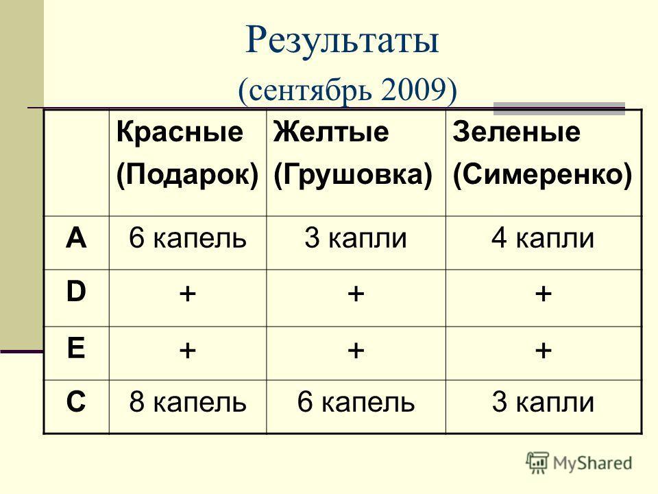 Результаты (сентябрь 2009) Красные (Подарок) Желтые (Грушовка) Зеленые (Симеренко) А6 капель3 капли4 капли D +++ Е +++ С8 капель6 капель3 капли