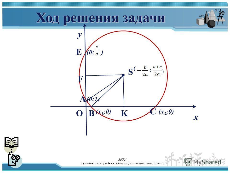 Ход решения задачи у х (х 1 ;0)(х 2 ;0) F BK E A O C (0;1) S ( ; ) (0;) МОУ Тулиновская средняя общеобразовательная школа