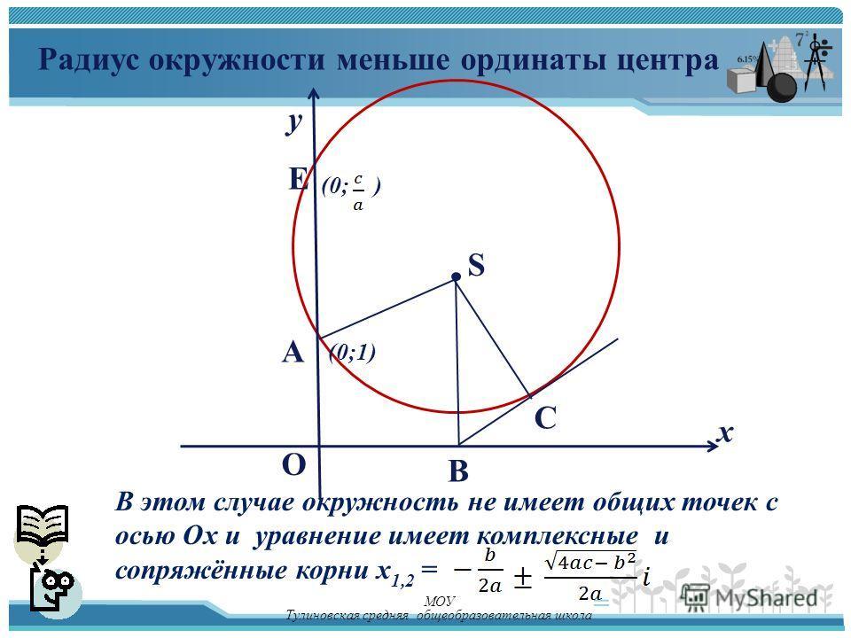 у х E A O (0;1) S (0;) Радиус окружности меньше ординаты центра В этом случае окружность не имеет общих точек с осью Ох и уравнение имеет комплексные и сопряжённые корни х 1,2 = = В С МОУ Тулиновская средняя общеобразовательная школа