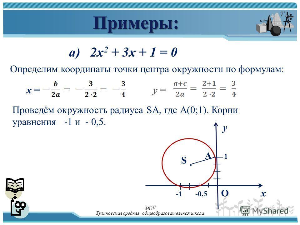 Примеры: а) 2x 2 + 3x + 1 = 0 Определим координаты точки центра окружности по формулам: x =y = Проведём окружность радиуса SA, где А(0;1). Корни уравнения -1 и - 0,5. О у х А -0,5 S 1 МОУ Тулиновская средняя общеобразовательная школа