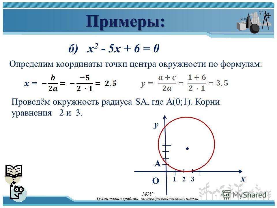 Примеры: б) x 2 - 5x + 6 = 0 Определим координаты точки центра окружности по формулам: x =y = Проведём окружность радиуса SA, где А(0;1). Корни уравнения 2 и 3. О у х А 312 МОУ Тулиновская средняя общеобразовательная школа