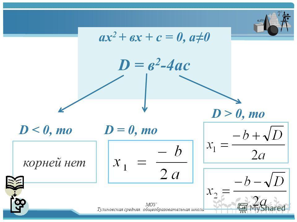 МОУ Тулиновская средняя общеобразовательная школа aх 2 + вх + с = 0, а0 D = в 2 -4ас D < 0, тоD = 0, то D > 0, то корней нет
