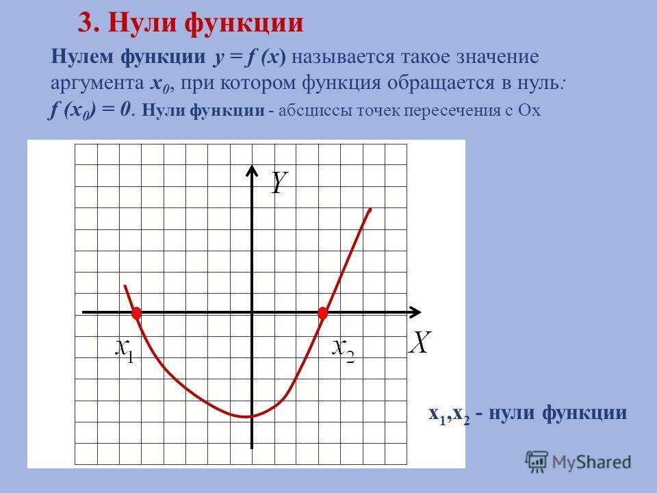 Нулем функции y = f (x ) называется такое значение аргумента x 0, при котором функция обращается в нуль : f (x 0 ) = 0. Нули функции - абсциссы точек пересечения с Ох 3. Нули функции x 1,x 2 - нули функции