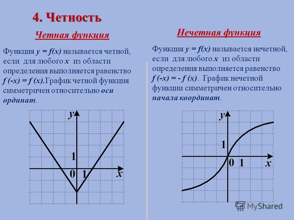 4. Четность Четная функция Нечетная функция Функция y = f(x) называется четной, если для любого х из области определения выполняется равенство f (-x) = f (x).График четной функция симметричен относительно оси ординат. Функция y = f(x) называется нече