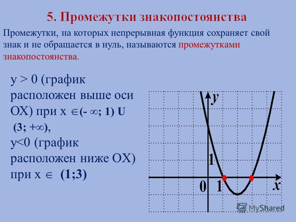 Промежутки, на которых непрерывная функция сохраняет свой знак и не обращается в нуль, называются промежутками знакопостоянства. y > 0 (график расположен выше оси ОХ) при х (- ; 1) U (3; +), y