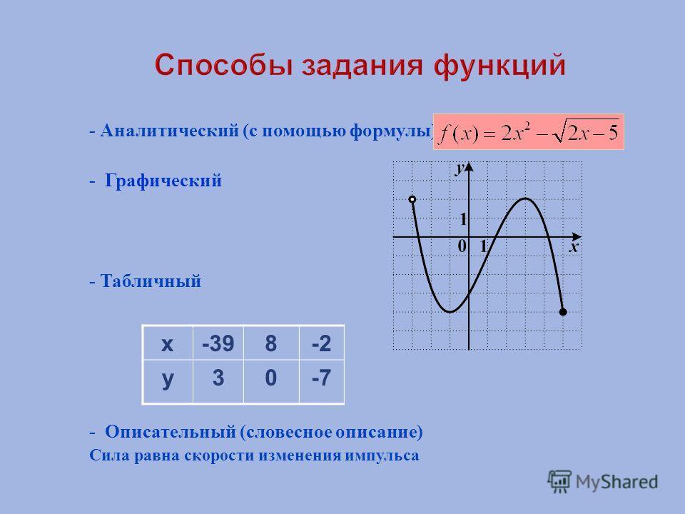 - Аналитический ( с помощью формулы ) - Графический - Табличный - Описательный ( словесное описание ) Сила равна скорости изменения импульса х-398-2 у30-7