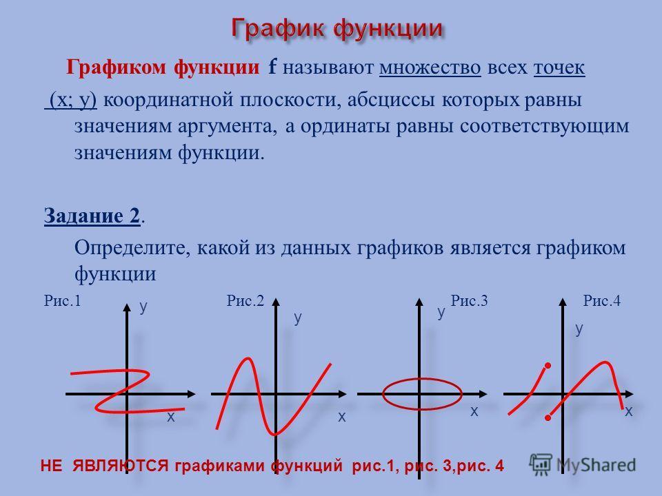 Графиком функции f называют множество всех точек ( х ; у ) координатной плоскости, абсциссы которых равны значениям аргумента, а ординаты равны соответствующим значениям функции. Задание 2. Определите, какой из данных графиков является графиком функц