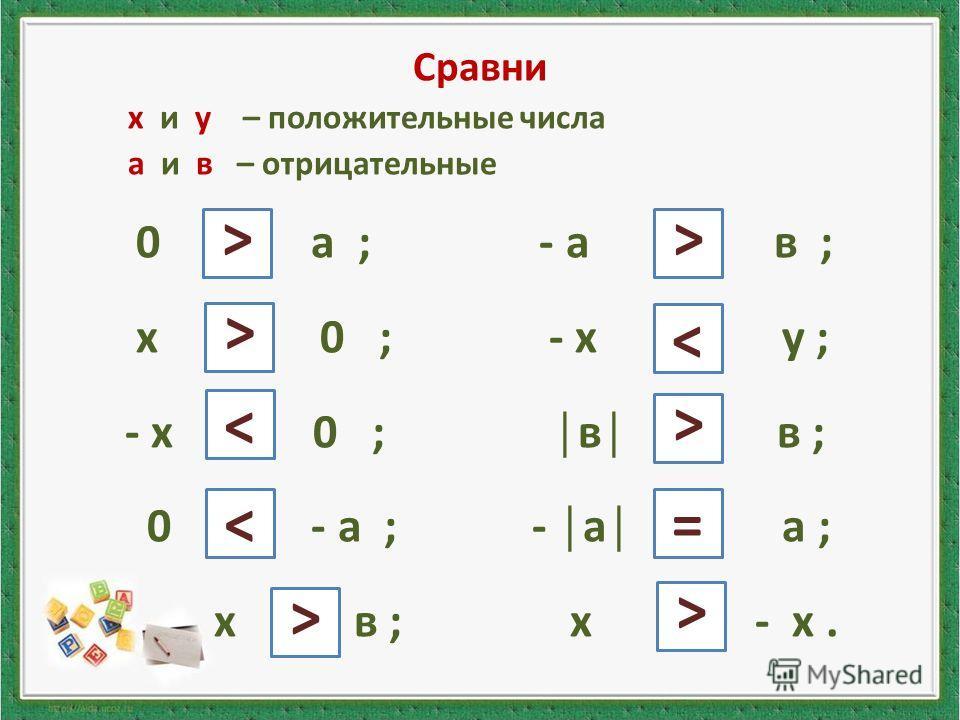 Сравни х и у – положительные числа а и в – отрицательные 0 и а ; - а и в ; х и 0 ; - х и у ; - х и 0 ; в и в ; 0 и - а ; - а и а ; х и в ; х и - х. < < < < < = < < <