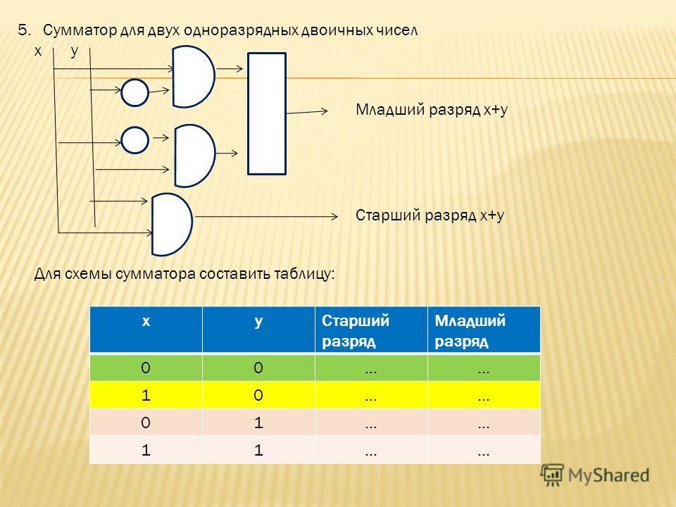 1.Обозначим в вентиле И один вход буквой х, другой – у, а выход – z. Заполните таблицу: 2.Выполнить такое же задание для вентилей ИЛИ и НЕ. 3.Как по вашему выглядит двоичный мультипликатор – устройство для перемножения двух однозначных двоичных чисел