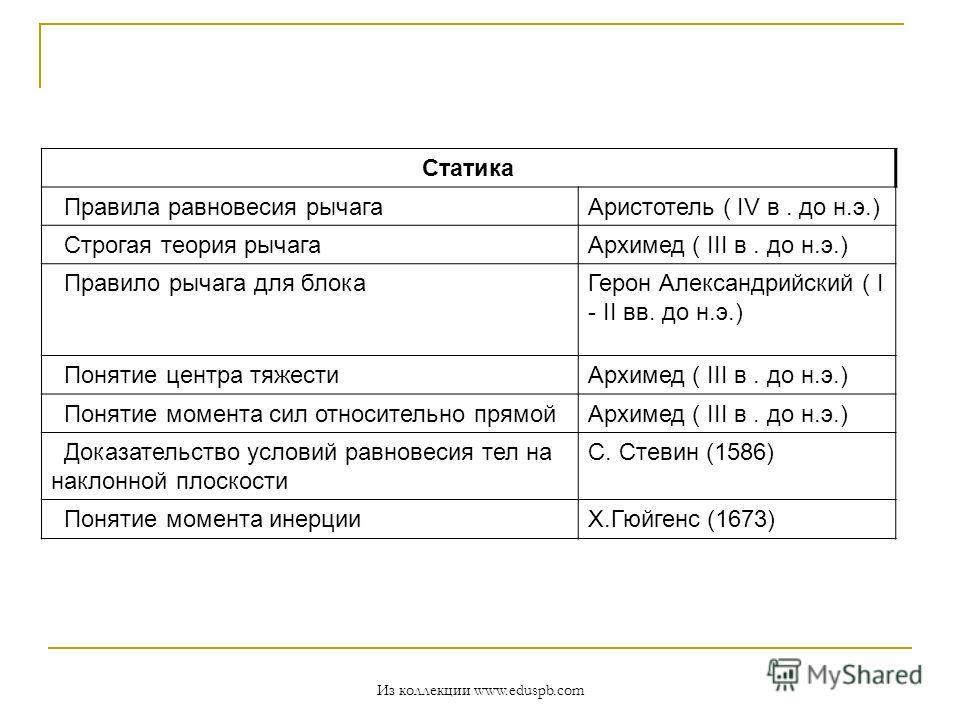 Статика Правила равновесия рычагаАристотель ( IV в. до н.э.) Строгая теория рычагаАрхимед ( III в. до н.э.) Правило рычага для блокаГерон Александрийский ( I - II вв. до н.э.) Понятие центра тяжестиАрхимед ( III в. до н.э.) Понятие момента сил относи