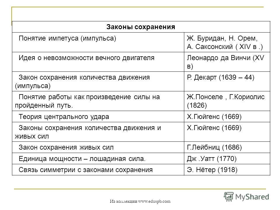 Законы сохранения Понятие импетуса (импульса)Ж. Буридан, Н. Орем, А. Саксонский ( XIV в.) Идея о невозможности вечного двигателяЛеонардо да Винчи (XV в) Закон сохранения количества движения (импульса) Р. Декарт (1639 – 44) Понятие работы как произвед