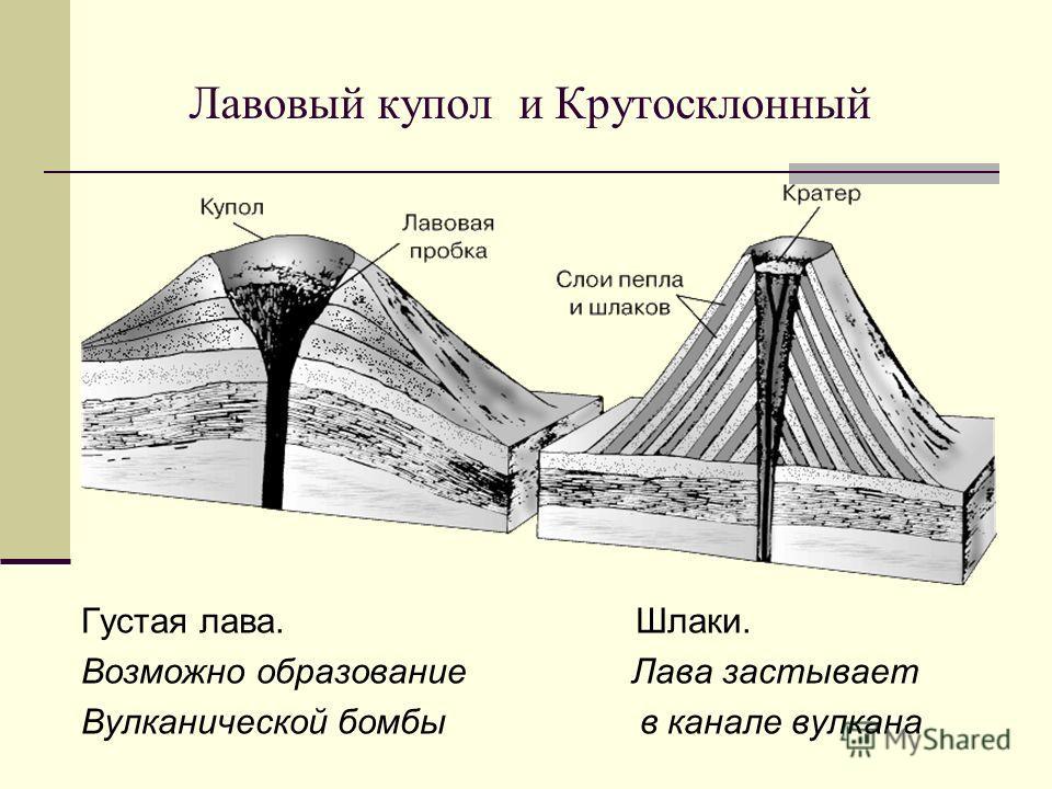 Лавовый купол и Крутосклонный Густая лава. Шлаки. Возможно образование Лава застывает Вулканической бомбы в канале вулкана