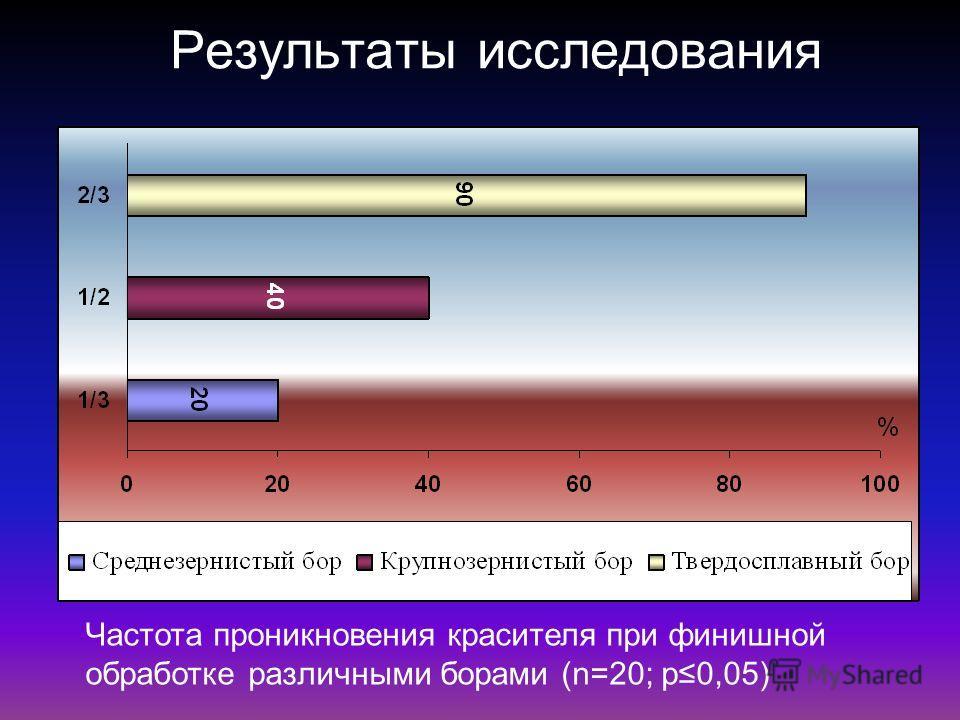 Результаты исследования Частота проникновения красителя при финишной обработке различными борами (n=20; р0,05)