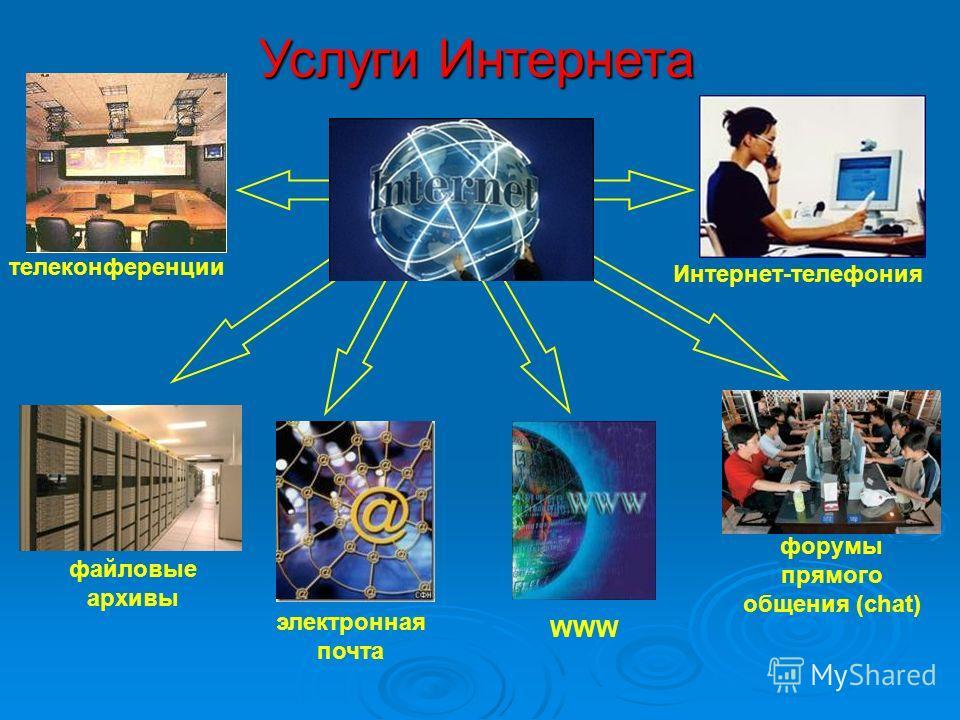 Услуги Интернета файловые архивы электронная почта телеконференции Интернет-телефония форумы прямого общения (chat) WWW