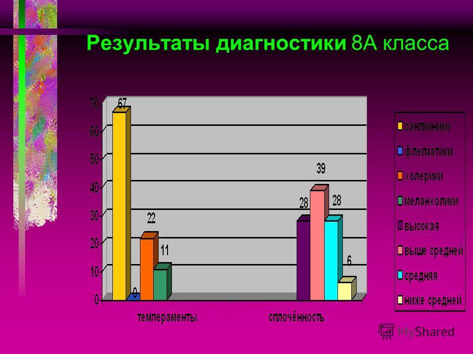Результаты диагностики 8А класса