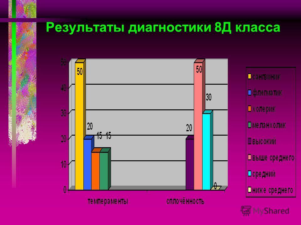 Результаты диагностики 8Д класса